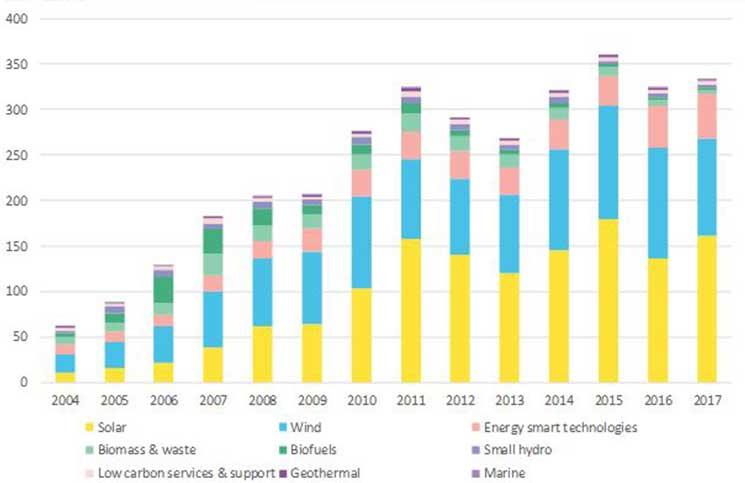 Source: Bloomberg New Energy Finance. Note: Clean energy covers renewable energy excluding large hydro, plus energy smart technologies such as efficiency, demand response, storage and electric vehicles.  BNEF's annual figures for past years, revised in this round, are $61.7 billion in 2004, $88 billion in 2005, $129.8 billion in 2006, $182.2 billion in 2007, $205.2 billion in 2008, $206.8 billion in 2009, $276.1 billion in 2010, $324 billion in 2011, $290.7 billion in 2012, $268.6 billion in 2013, $321.3 billion in 2014, $360.3 billion in 2015, $324.6 billion in 2016 and $333.5 billion in 2017.  The 2016 figures reflect a significant revision, due to the arrival of new data on Chinese solar and wind and on global corporate R&#038;D. <br /><p><strong>Acquisition spending</strong></p><p>The above figures above all concern new investment coming into the clean energy sector. BNEF also measures money changing hands, as organizations purchase and sell clean energy projects and companies, and refinance existing project debt.</p><p>This acquisition activity totaled $127.9 billion in 2017, up 4% on the previous year and the highest ever. Acquisitions and refinancing of renewable energy projects rose 14% to a record $87.2 billion, while corporate M&#038;A involving specialist clean energy companies fell 51% to $17.5 billion. Public market investor exits came to $7.4 billion, down 8%, and private equity buy-outs reached an all-time high of $15.8 billion, up sixfold on the previous year. The largest acquisition transaction of the year was the purchase of a 51% stake in U.S. 'yieldco' TerraForm Power by Brookfield Asset Management for $4.7 billion.</p><p><em>Source: BNEF</em></p><div class=
